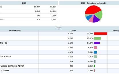 El PSOE es la fuerza más votada en Ingenio, donde además irrumpen nuevas formaciones políticas